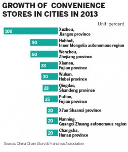 growth of conveniance store China
