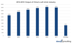 beverage industry in China