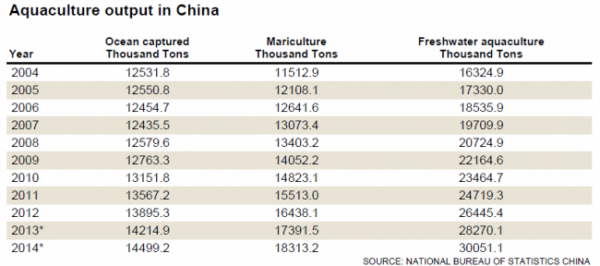consumption of seafood in China