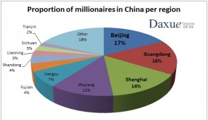 wealthy Chinese