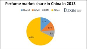 perfume market share in China in 2013
