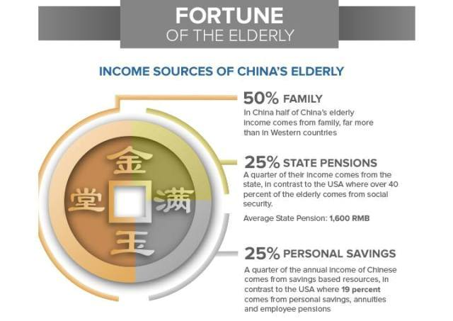 Elderly Infographic in China 3