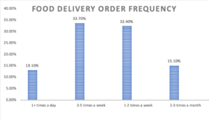 Food Delivery Order Frequency in China
