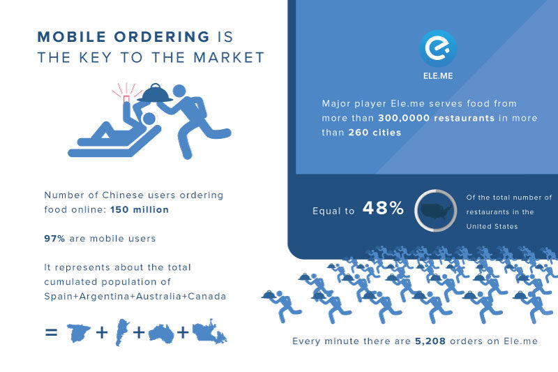 Daxue consulting-mobile delivery in China