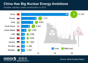 china nuclear energy ambitions