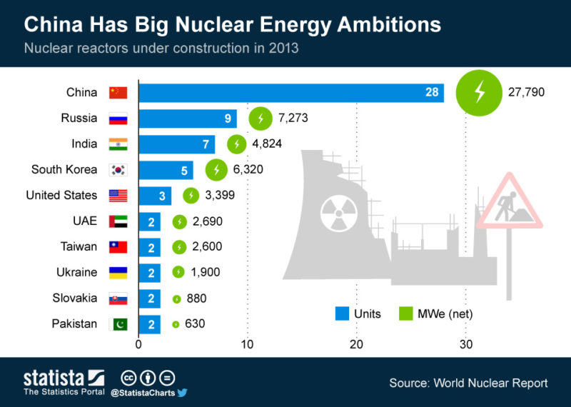 chinese nuclear energy