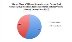 Foreign brands in China