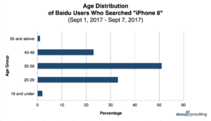"""Daxue Consulting-age of Baidu users who searched the keyword """"iPhone 8"""","""