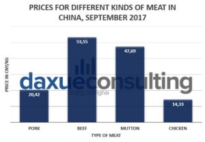 Daxue consulting-price for meat in China