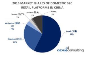 Daxue Consulting-Retail Platforms in China