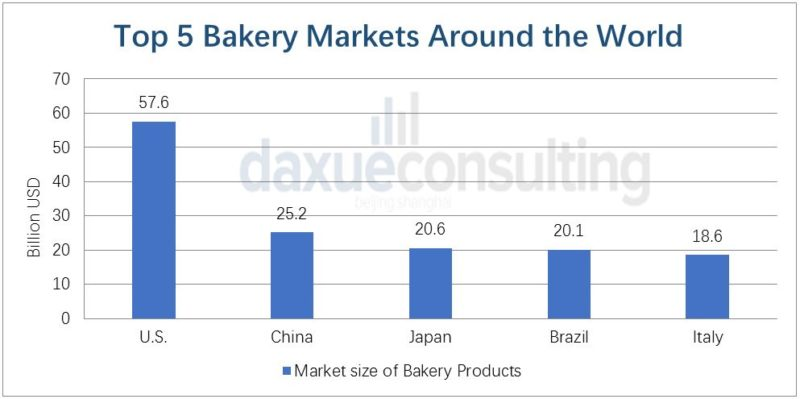 Daxue consulting-Bakery markets in the world