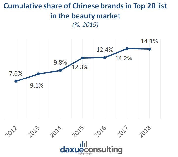 Proportion of domestic brand in China's cosmetics market is increasing