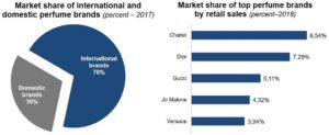 Market share of international and domestic perfume brands in the Chinese market