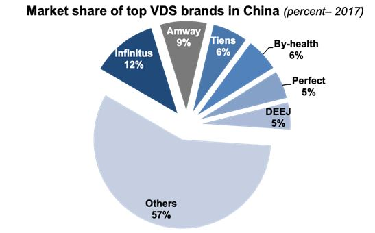 Market share of top VDS brands in China
