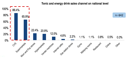 Functional drink industry in China