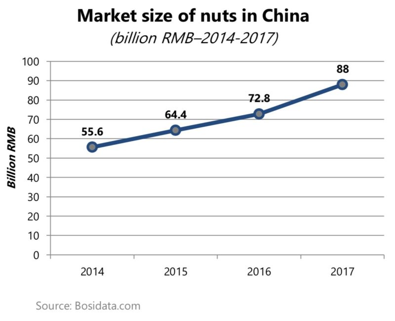Market size of nuts in China