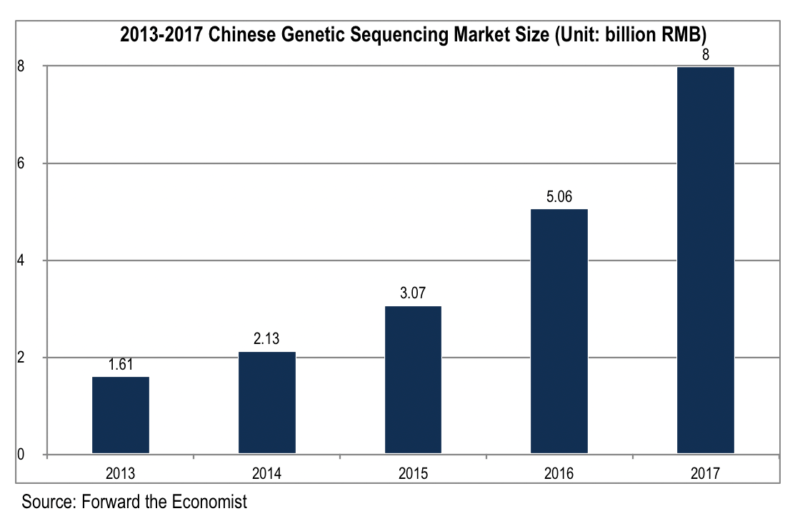 China's genetic sequencing market
