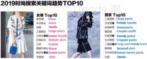 male female searching terms online shopping trendy items