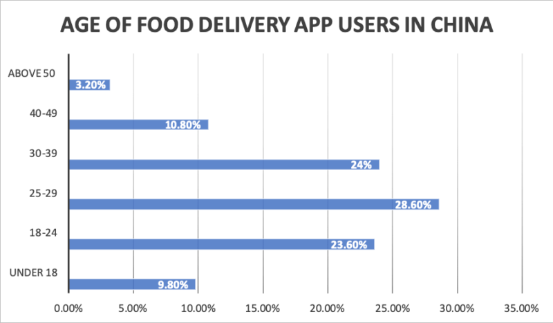 Food delivery in China
