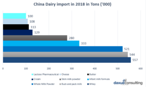 Dairy market in China
