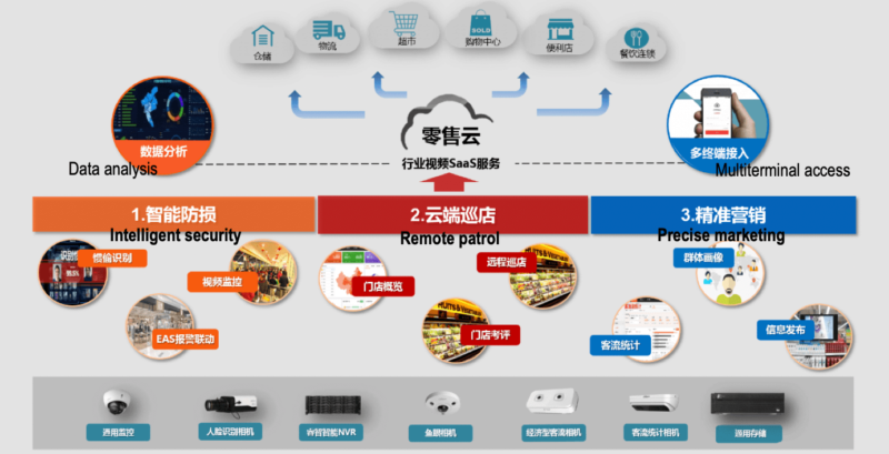 AI technologies in Chinese retail