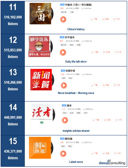 Podcast market in China