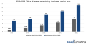 AI in the Ad serving