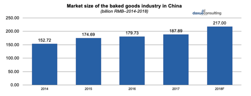the baked goods market in China