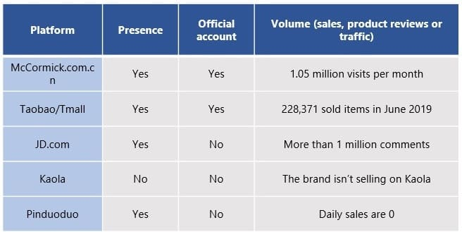 sales volume sauce in China