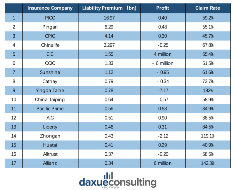top liability insurance companies in China