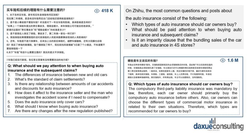 how do Chinese consumers perceive auto insurance?