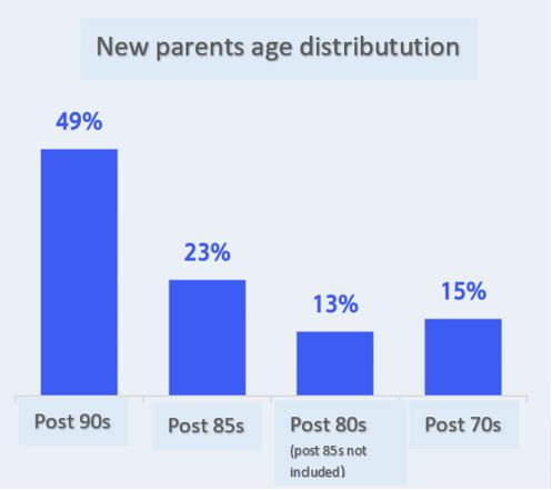 new parents in China age distribution