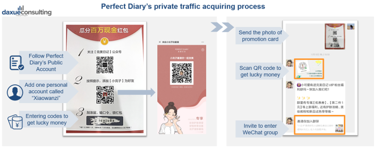 How to acquire private traffic in China