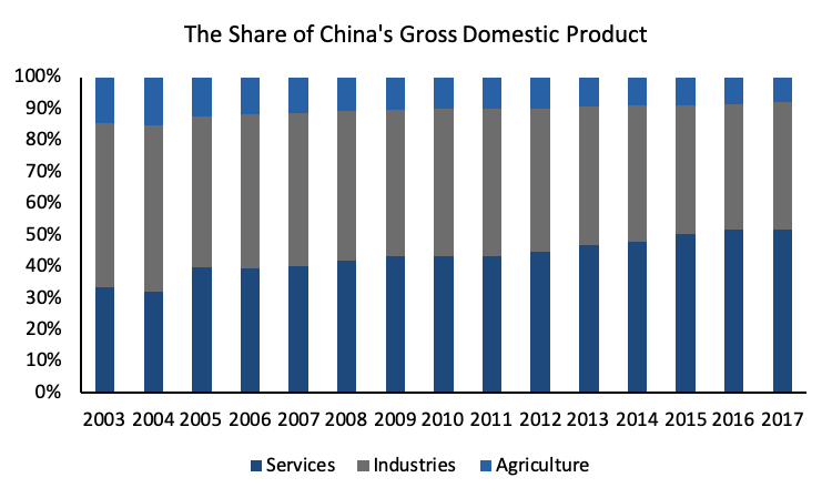 Which industries make up most of China's GDP during SARS and Coronavirus