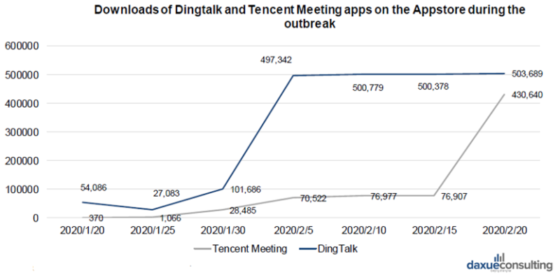 Downloads of Dingtalk and Tencent meeting apps during the Coronavirus outbreak in China