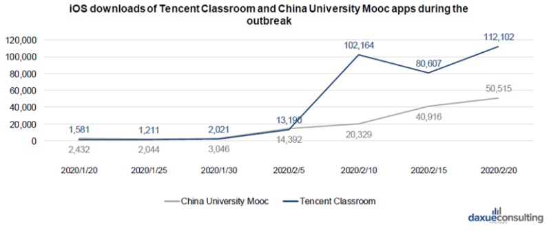 Downloads of Tencent classroom APPs coroanvirus economic impact in China