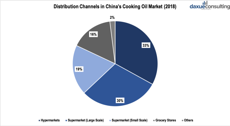 Distribution channels of cooking oil in China