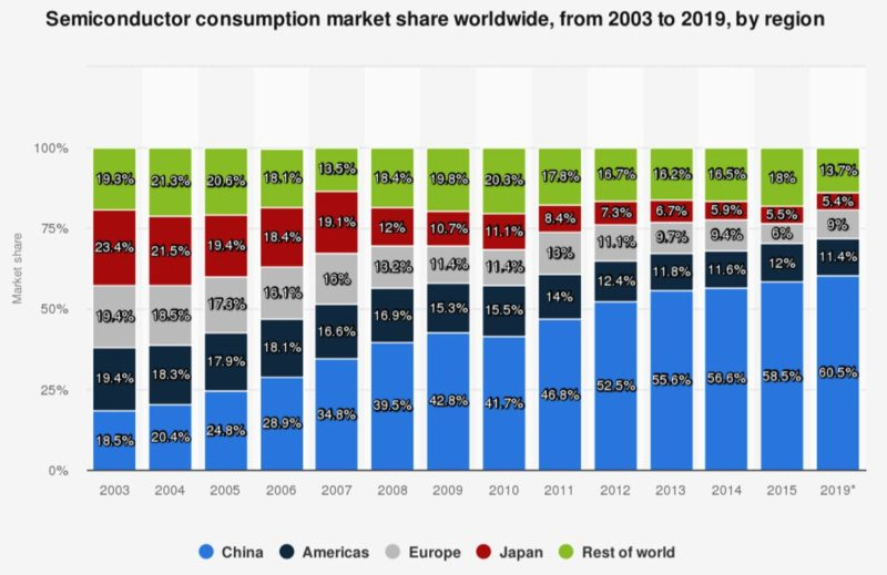 China's semiconductor consumption is around 60% of global consumption.