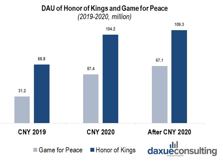 Daily active users of Honor of Kings and Game for Peace during the Coronavirus in China show the rising Chinese consumer demand