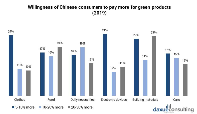 Chinese consumers willingness to pay more for green products