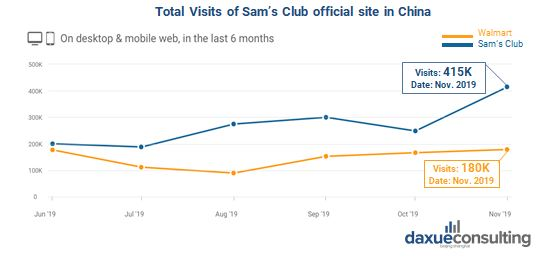 Total visits of Sam's Club's official website in China