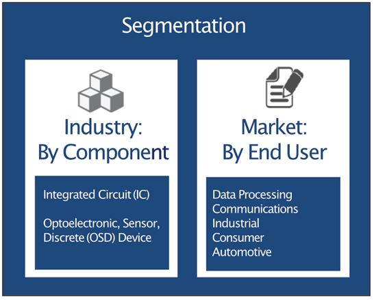 China's semiconductor market and industry