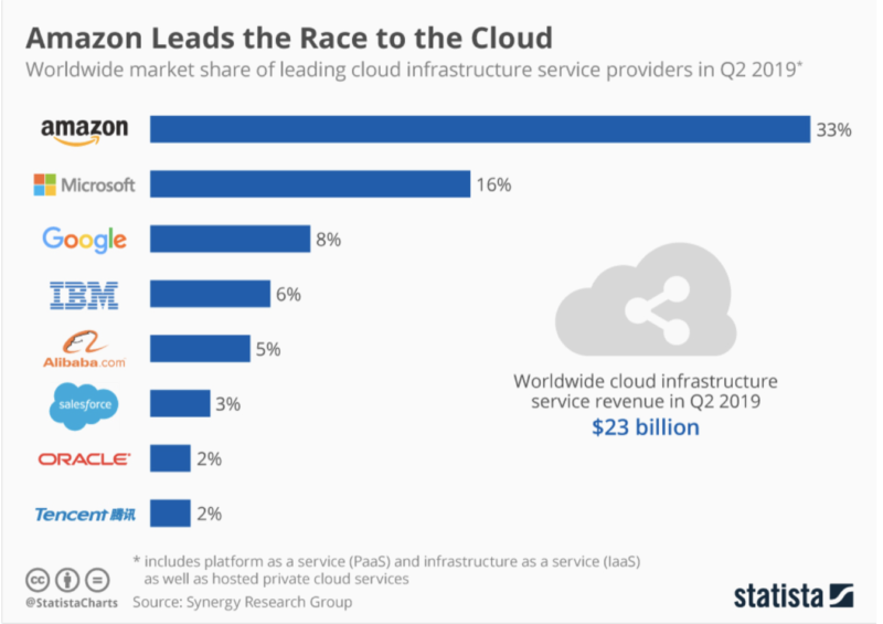 Synergy Research Group, Global market share of leading cloud providers
