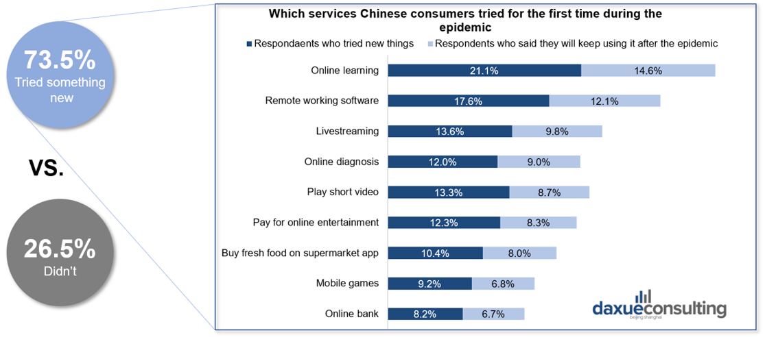 changes in Chinese consumer behavior after the Coronavirus outbreak