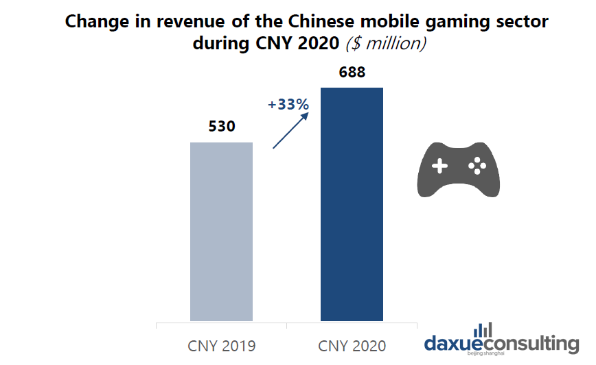 Revenue of mobile gaming sector is growing