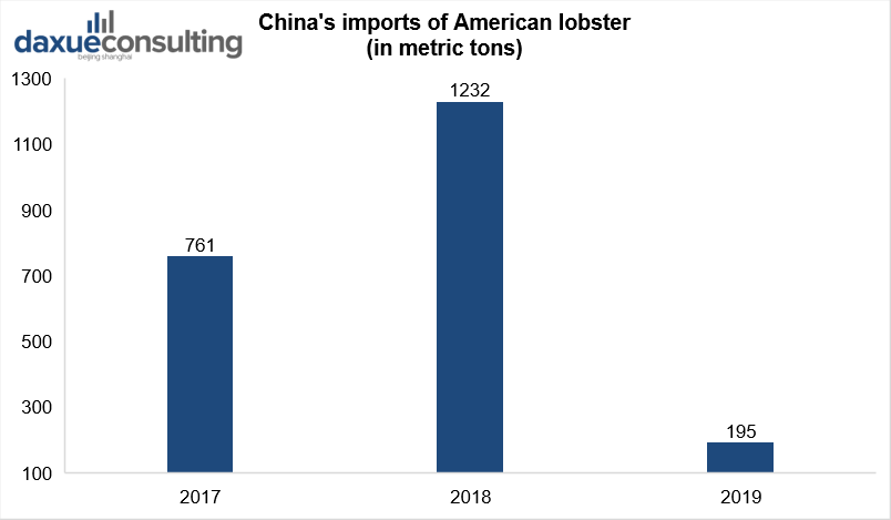 China's imports of American lobster premium seafood market