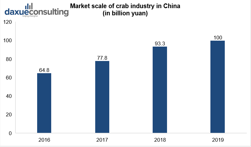 Market scale of crab market in China