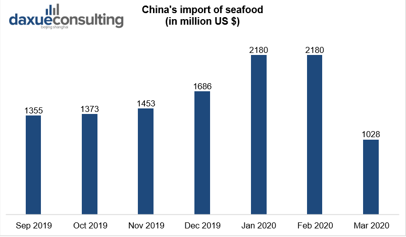 China's import of seafood
