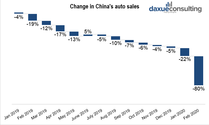 Change in China's auto sales', Sales drop in the Chinese auto market due to COVID-19 impact