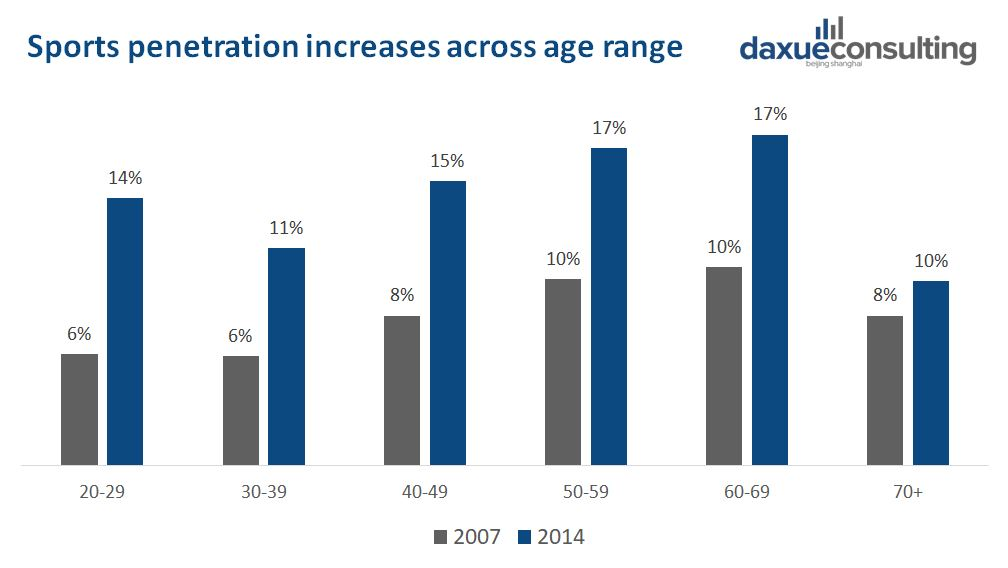 Sports penetration improved across age range in China